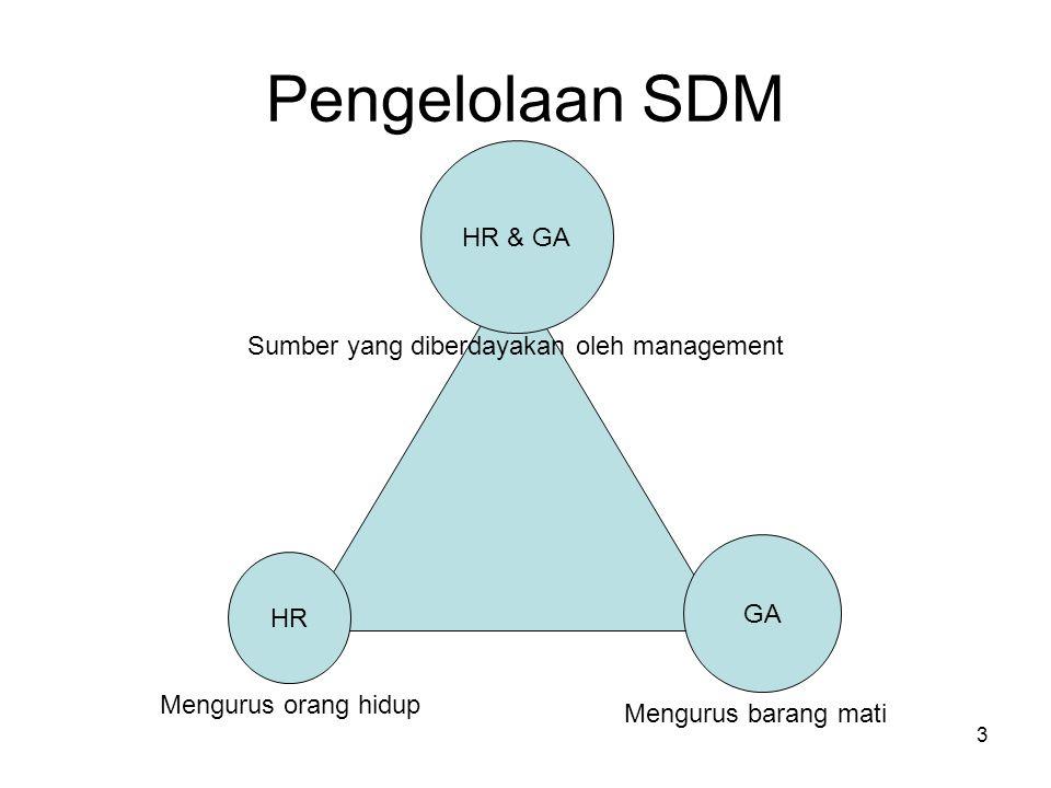 Pengelolaan SDM HR & GA Sumber yang diberdayakan oleh management GA HR