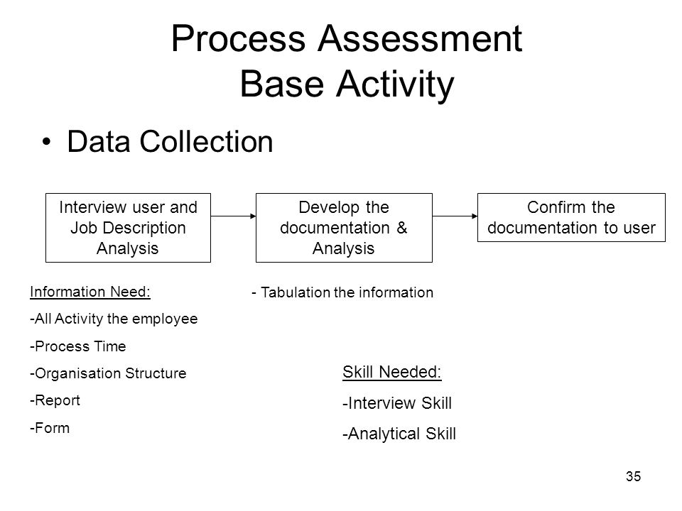 Process Assessment Base Activity