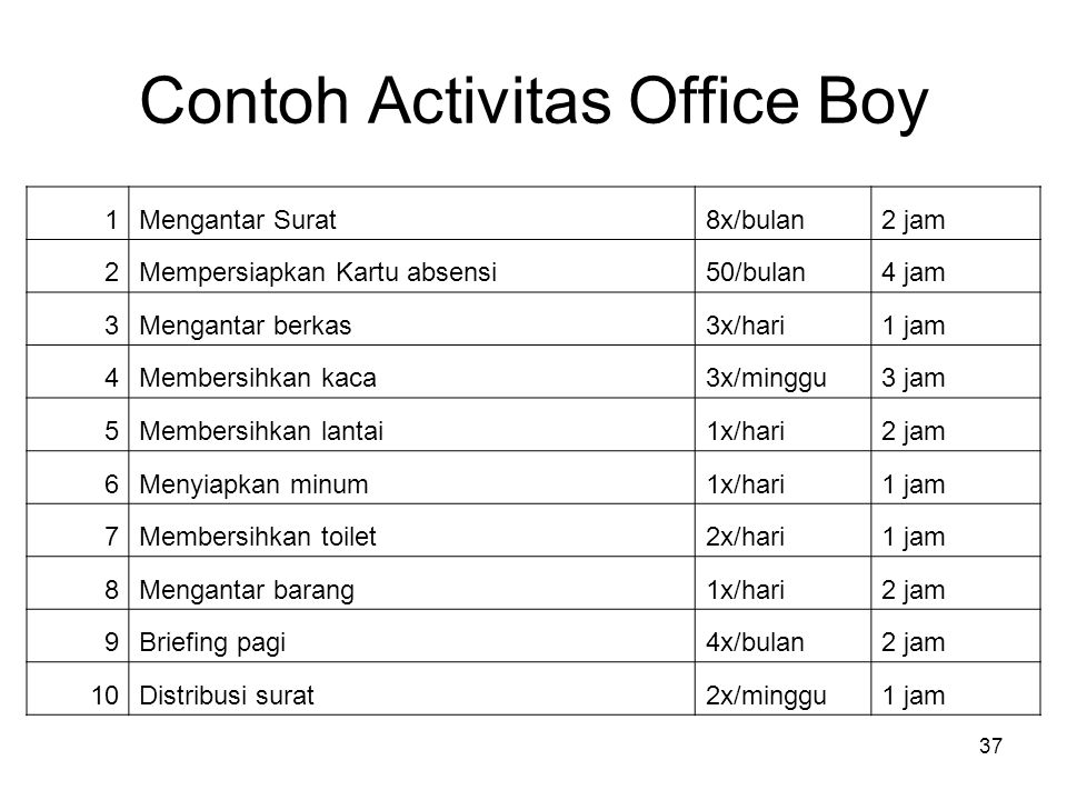 Contoh Activitas Office Boy