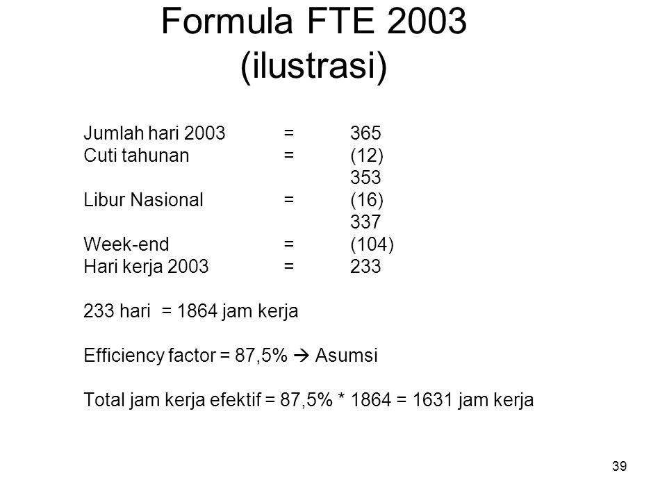 Formula FTE 2003 (ilustrasi)