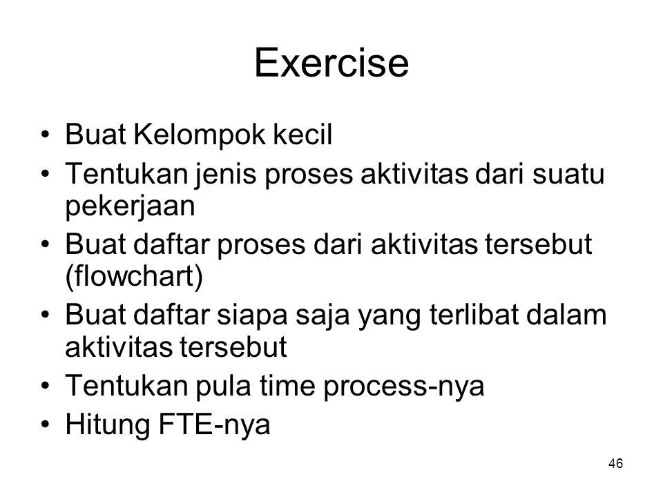 Exercise Buat Kelompok kecil