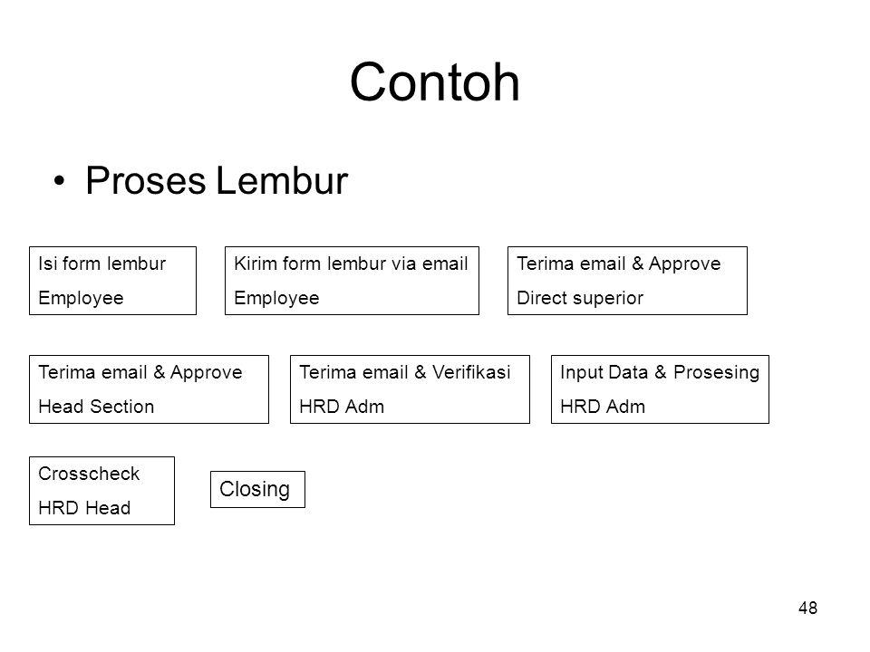 Contoh Proses Lembur Closing Isi form lembur Employee