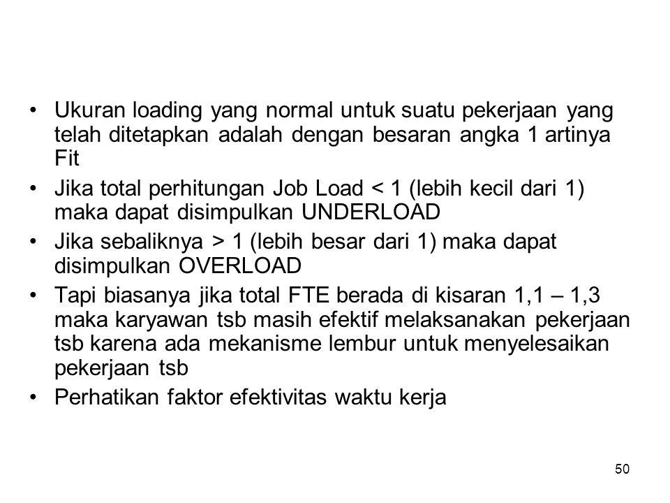 Ukuran loading yang normal untuk suatu pekerjaan yang telah ditetapkan adalah dengan besaran angka 1 artinya Fit