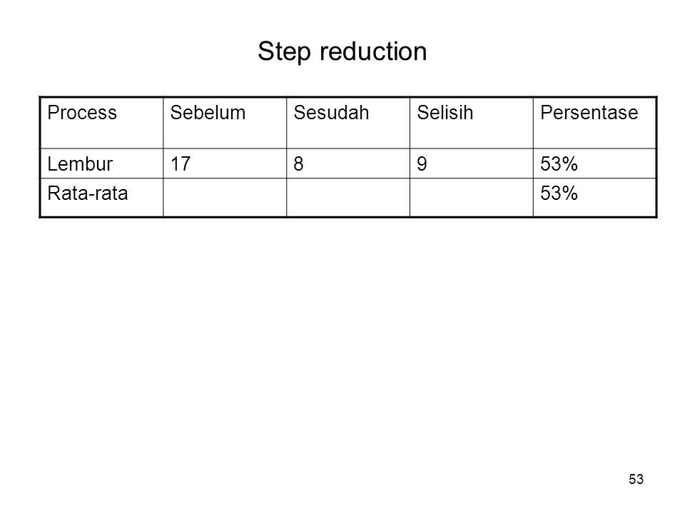 Step reduction Process Sebelum Sesudah Selisih Persentase Lembur 17 8