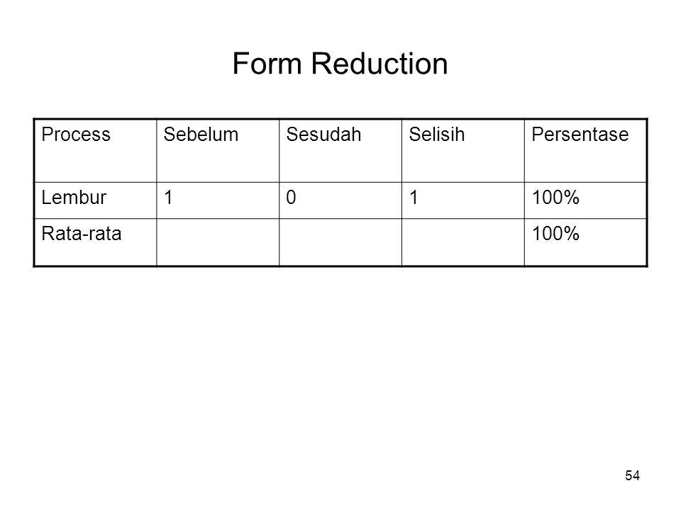 Form Reduction Process Sebelum Sesudah Selisih Persentase Lembur 1
