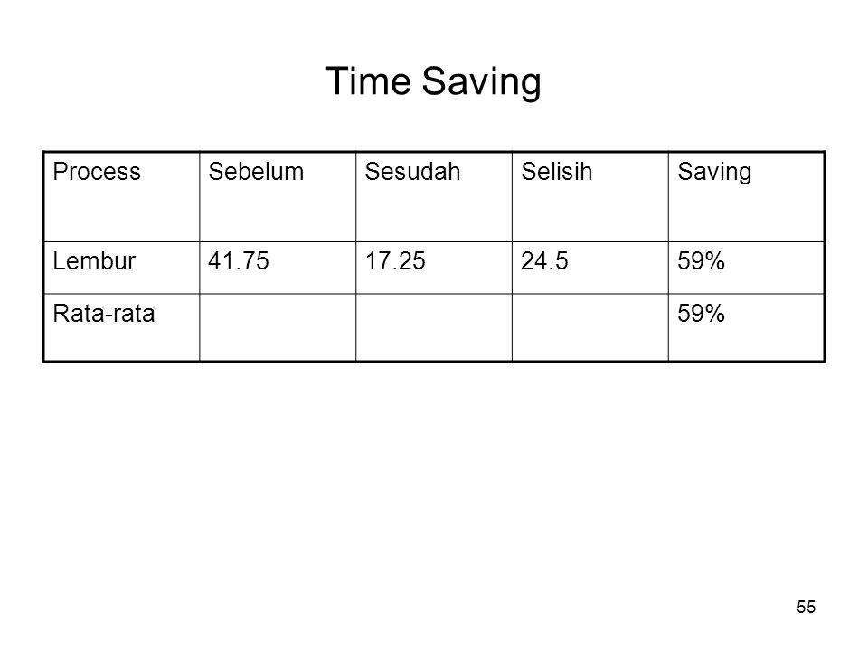 Time Saving Process Sebelum Sesudah Selisih Saving Lembur 41.75 17.25