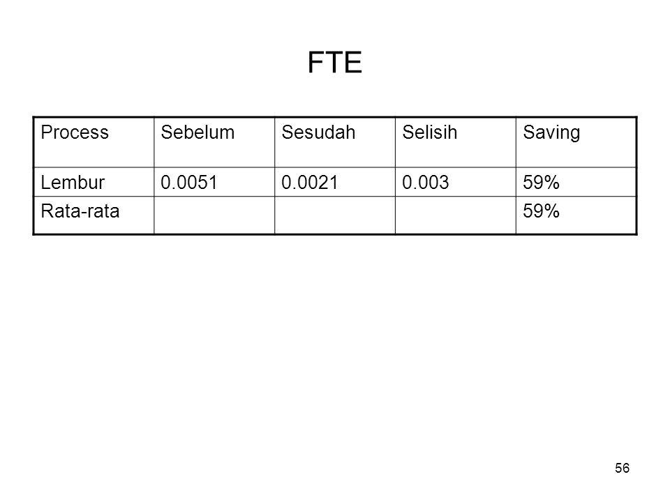 FTE Process Sebelum Sesudah Selisih Saving Lembur 0.0051 0.0021 0.003