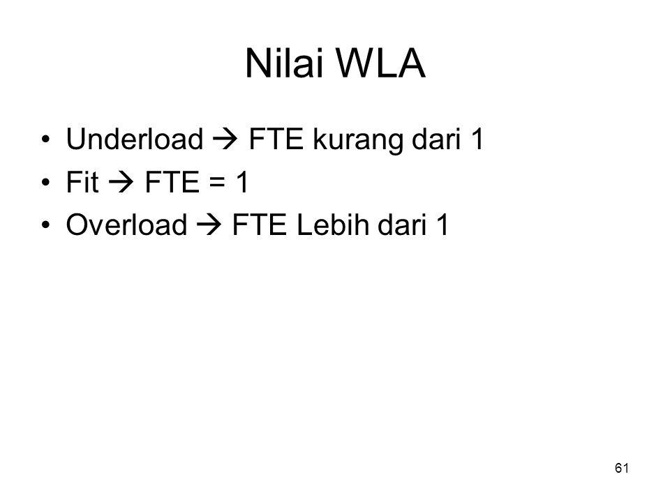 Nilai WLA Underload  FTE kurang dari 1 Fit  FTE = 1