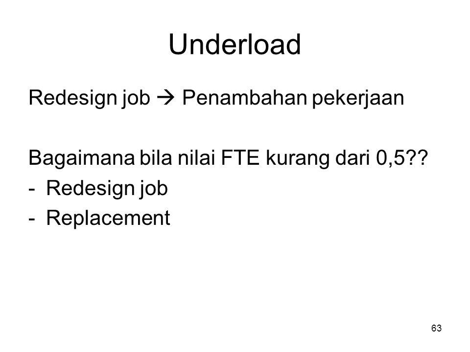 Underload Redesign job  Penambahan pekerjaan