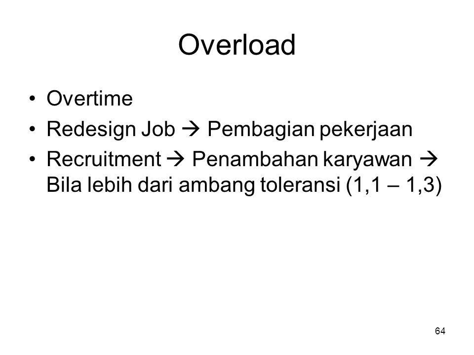 Overload Overtime Redesign Job  Pembagian pekerjaan