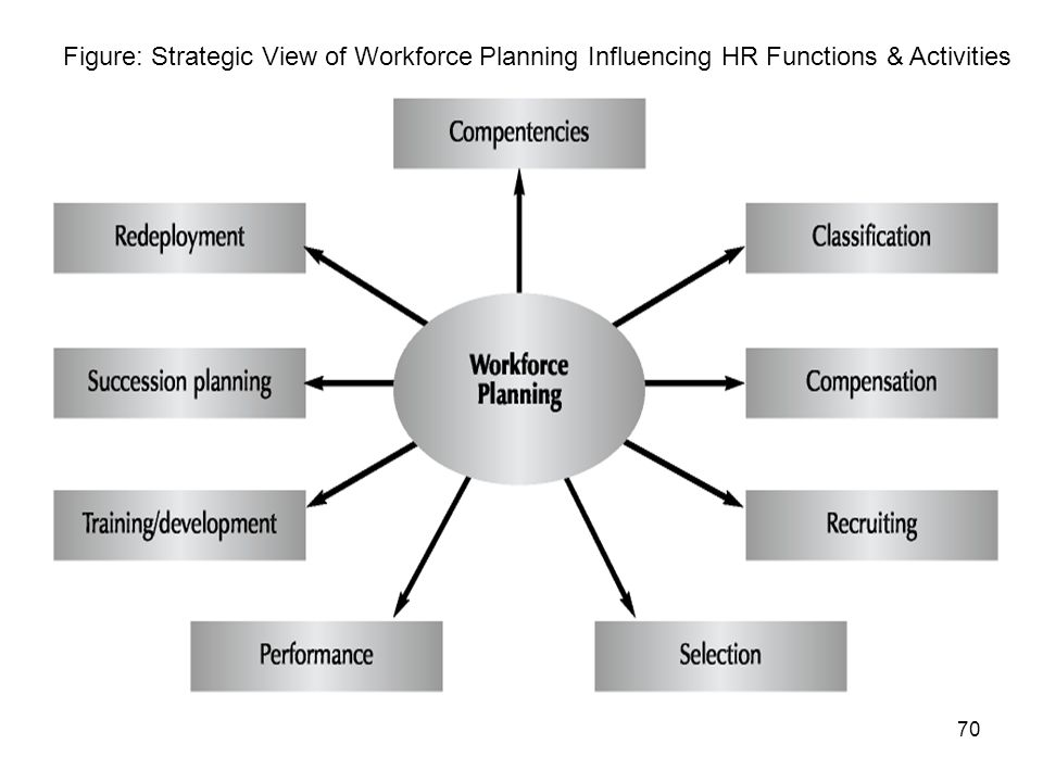 Figure: Strategic View of Workforce Planning Influencing HR Functions & Activities