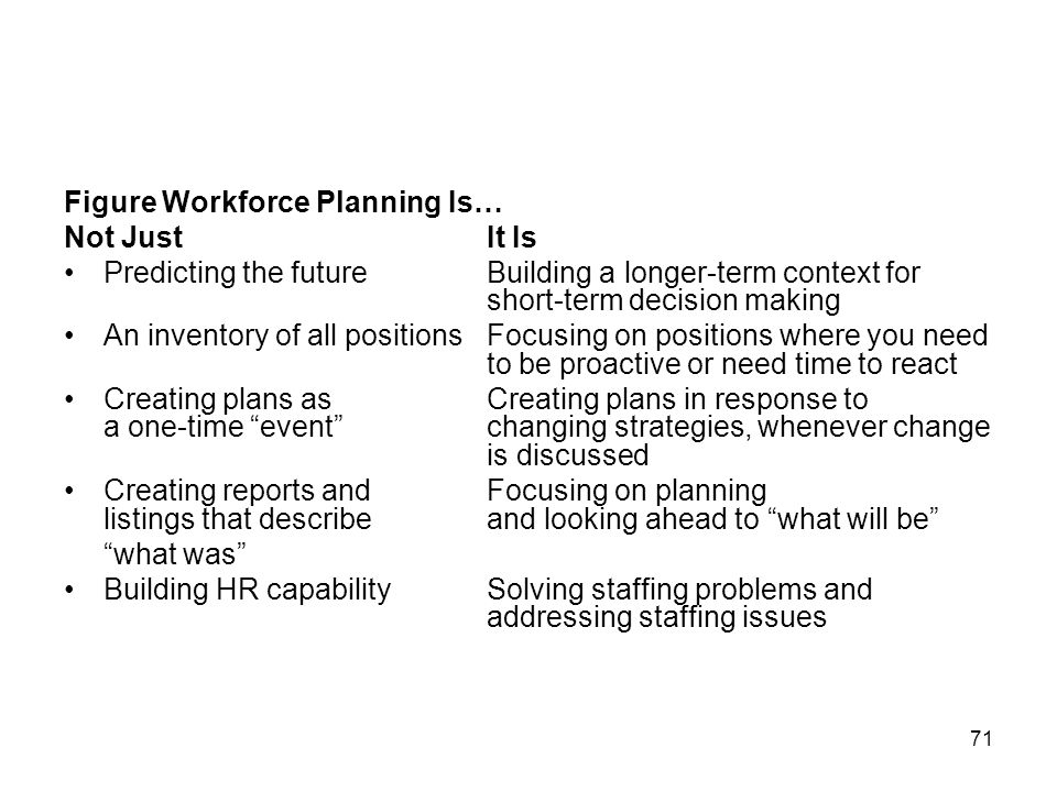 Figure Workforce Planning Is…
