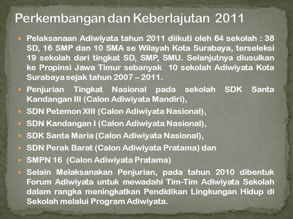 Perkembangan dan Keberlajutan 2011