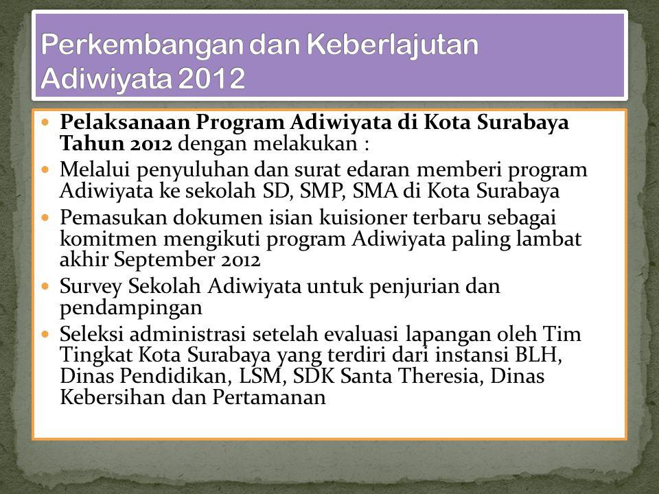 Perkembangan dan Keberlajutan Adiwiyata 2012