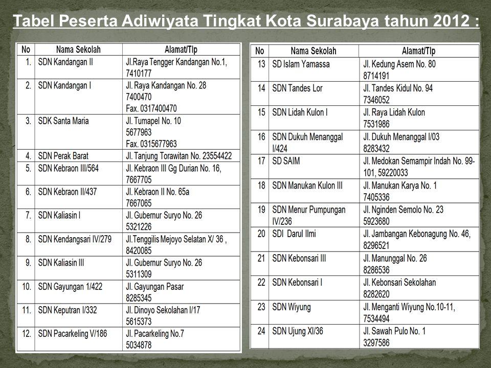 Tabel Peserta Adiwiyata Tingkat Kota Surabaya tahun 2012 :