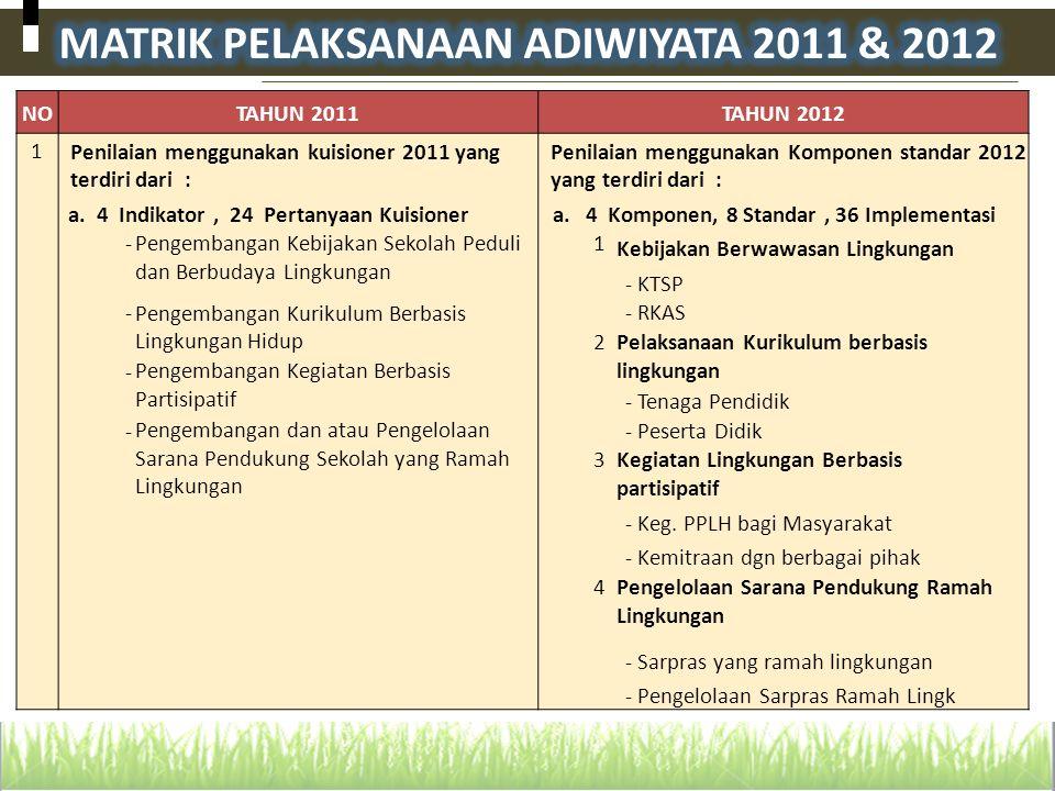 MATRIK PELAKSANAAN ADIWIYATA 2011 & 2012