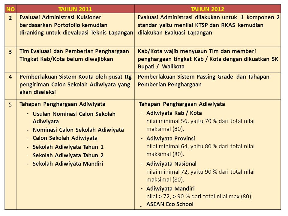 NO TAHUN 2011. TAHUN 2012. 2. Evaluasi Administrasi Kuisioner. berdasarkan Portofolio kemudian.