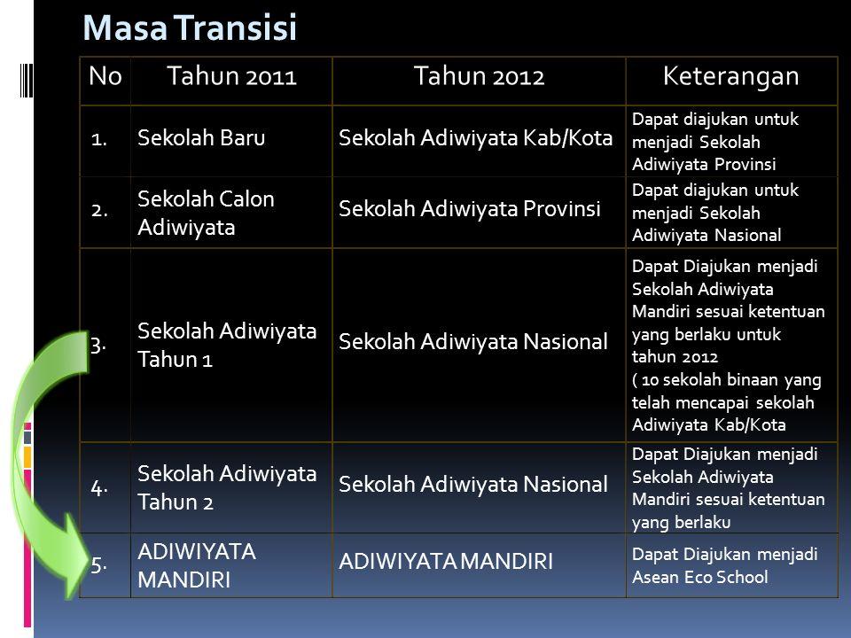 Masa Transisi No Tahun 2011 Tahun 2012 Keterangan Sekolah Baru