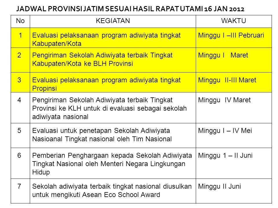 JADWAL PROVINSI JATIM SESUAI HASIL RAPAT UTAMI 16 JAN 2012