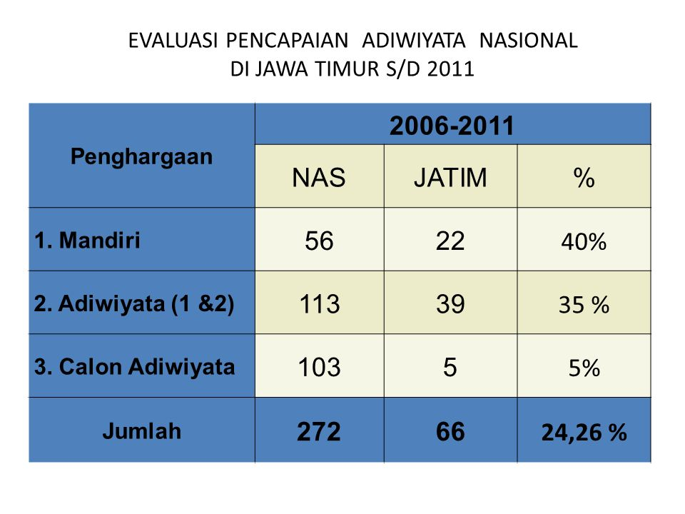 EVALUASI PENCAPAIAN ADIWIYATA NASIONAL DI JAWA TIMUR S/D 2011