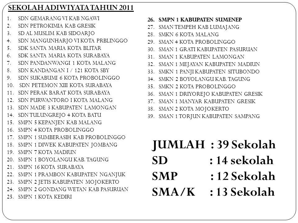 JUMLAH : 39 Sekolah SD : 14 sekolah SMP : 12 Sekolah