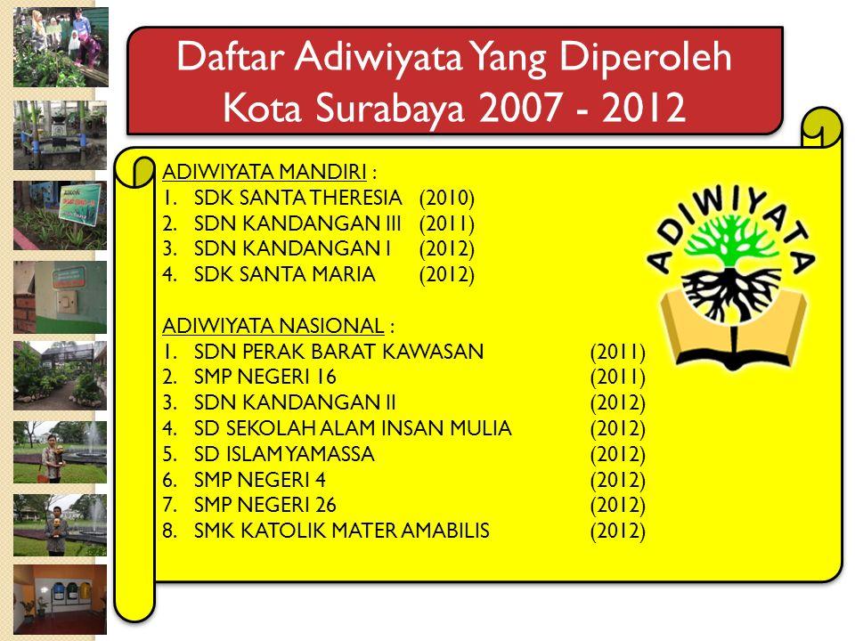 Daftar Adiwiyata Yang Diperoleh Kota Surabaya 2007 - 2012