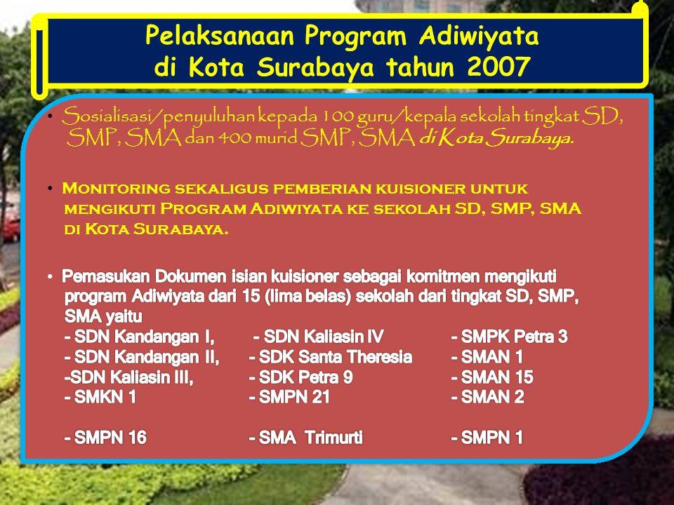 Pelaksanaan Program Adiwiyata