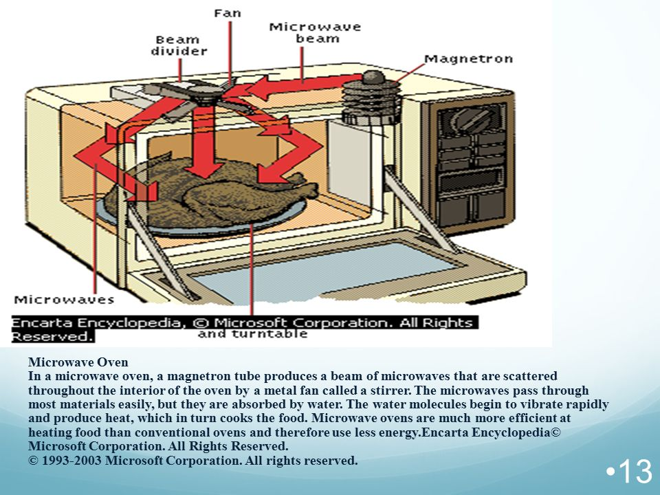 Microwave Oven In a microwave oven, a magnetron tube produces a beam of microwaves that are scattered throughout the interior of the oven by a metal fan called a stirrer.