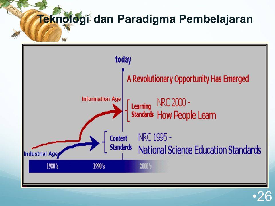 Teknologi dan Paradigma Pembelajaran