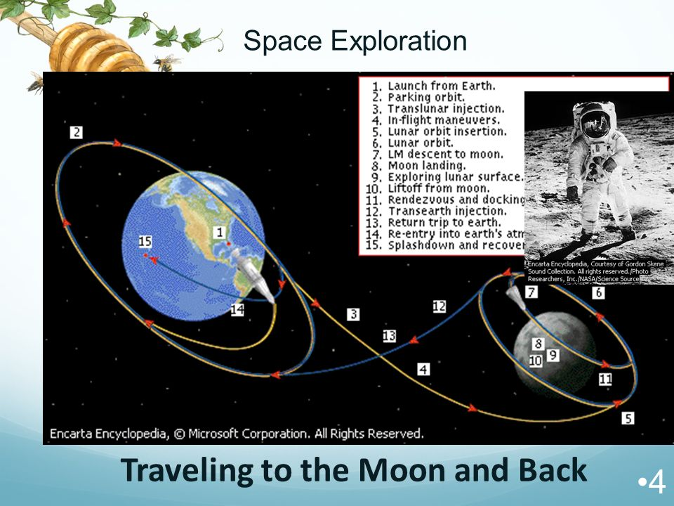 Traveling to the Moon and Back