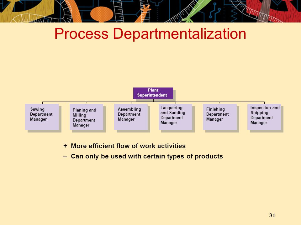 Process Departmentalization
