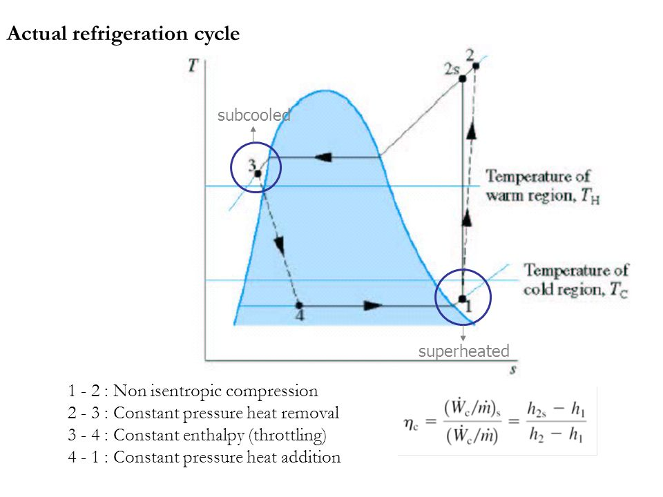 Actual refrigeration cycle