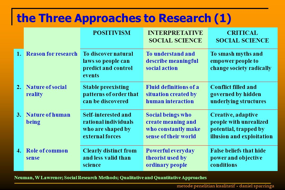 the Three Approaches to Research (1)