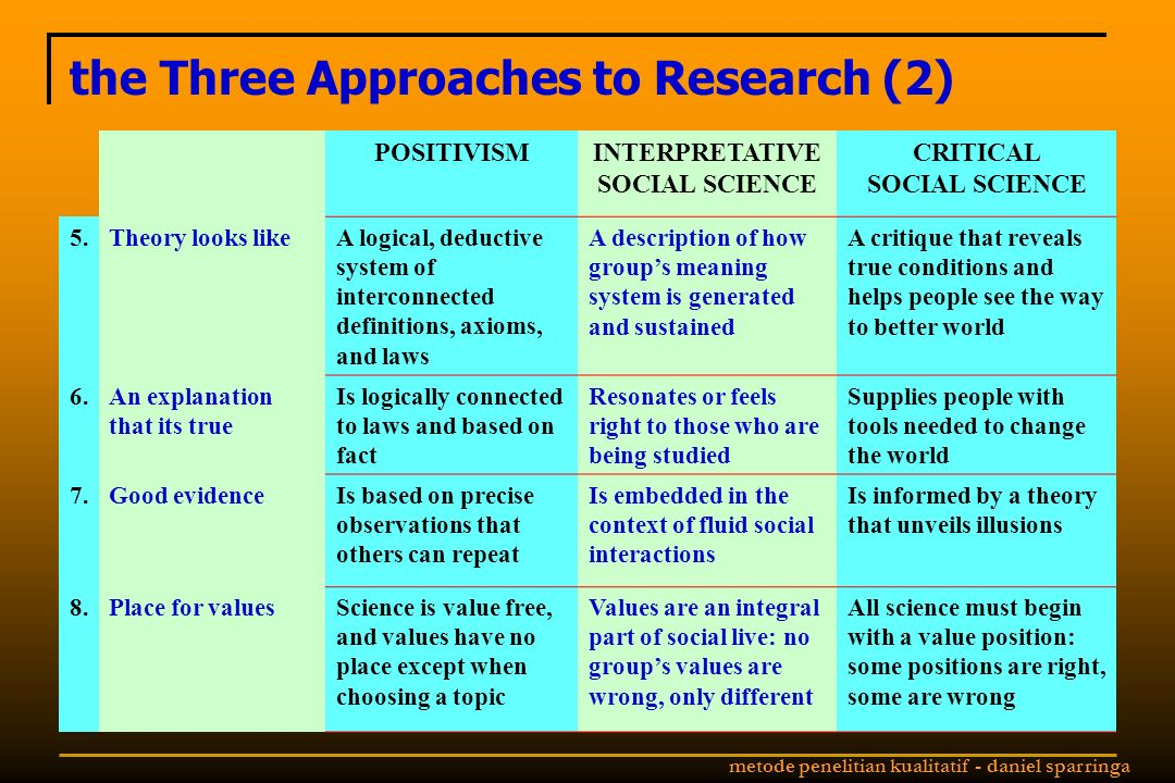 the Three Approaches to Research (2)
