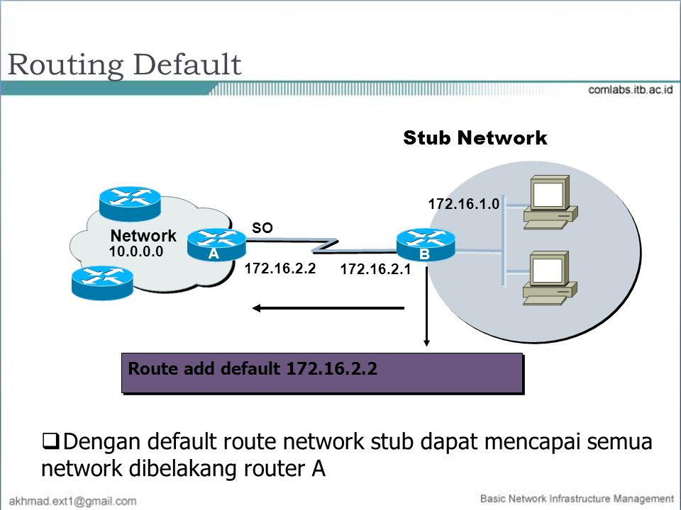 Routing Default Stub Network. 172.16.1.0. Network. SO. 10.0.0.0. A. B. B. 172.16.2.2. 172.16.2.1.