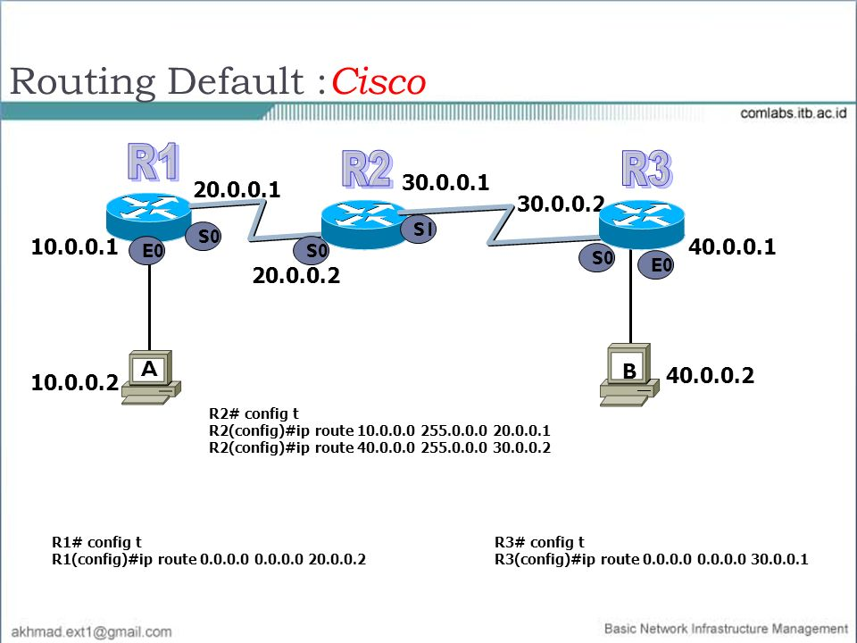 Routing Default :Cisco