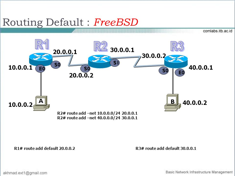 Routing Default : FreeBSD
