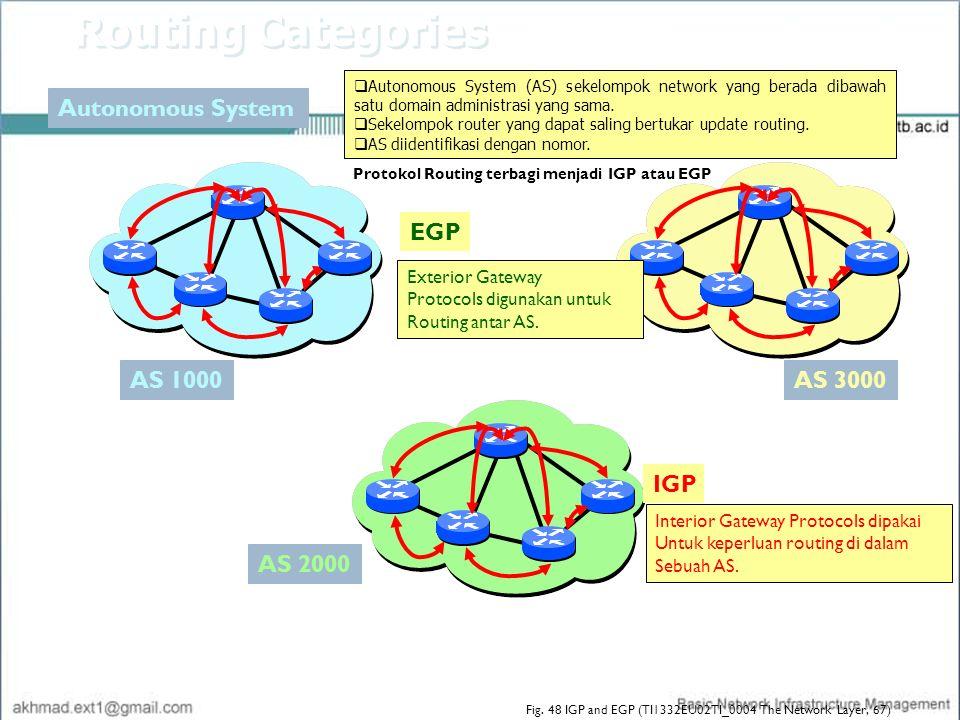Routing Categories Autonomous System EGP AS 1000 AS 3000 IGP AS 2000