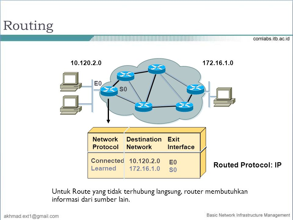 Routing Routed Protocol: IP