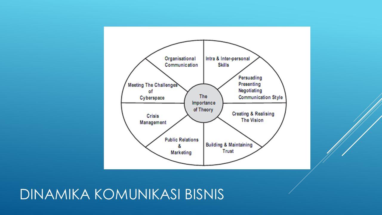 Dinamika komunikasi bisnis