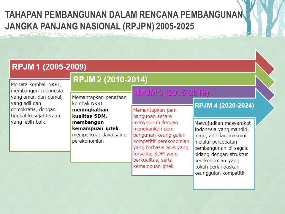 Tahapan Pembangunan dalam Rencana Pembangunan Jangka Panjang Nasional (RPJPN) 2005-2025