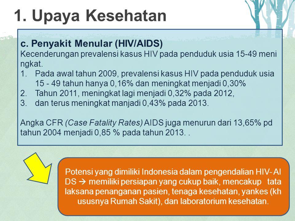 1. Upaya Kesehatan c. Penyakit Menular (HIV/AIDS)