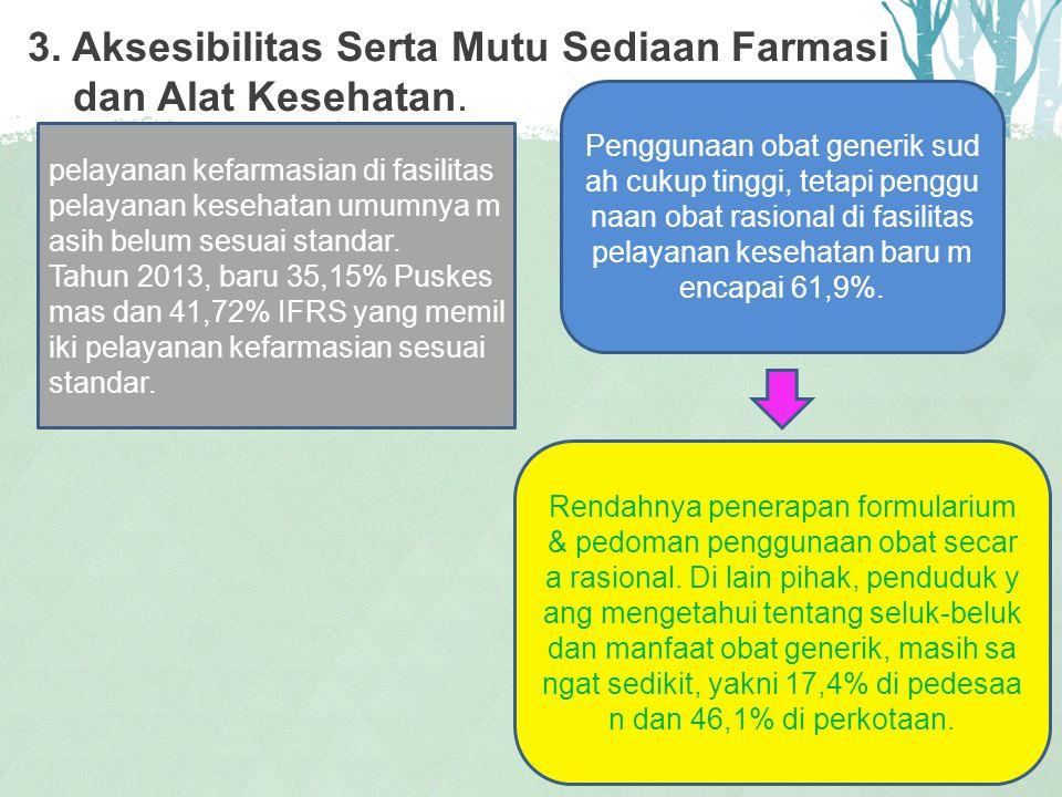 3. Aksesibilitas Serta Mutu Sediaan Farmasi dan Alat Kesehatan.