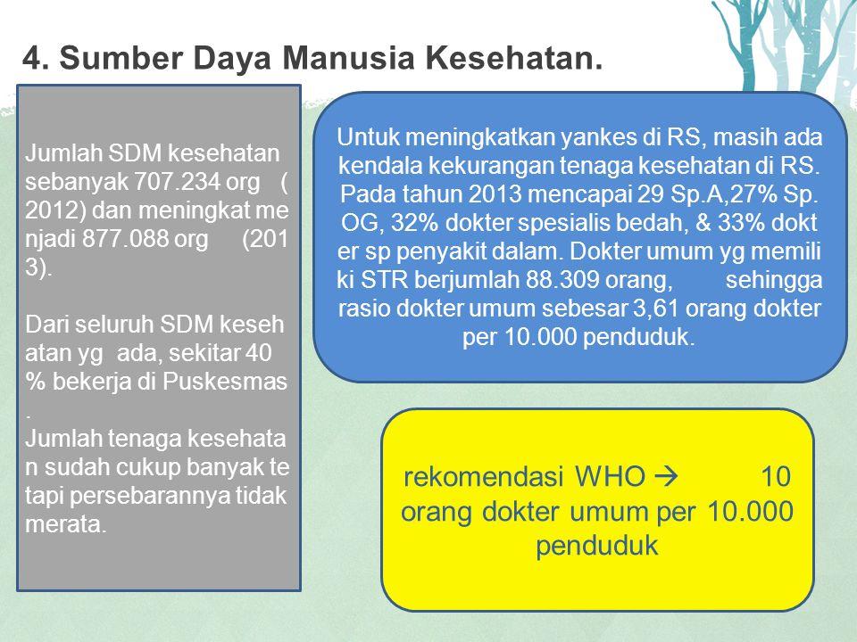 4. Sumber Daya Manusia Kesehatan.