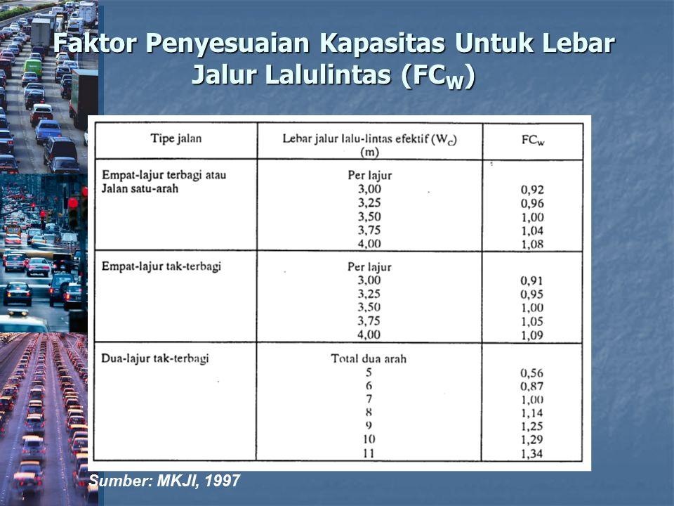 Faktor Penyesuaian Kapasitas Untuk Lebar Jalur Lalulintas (FCW)