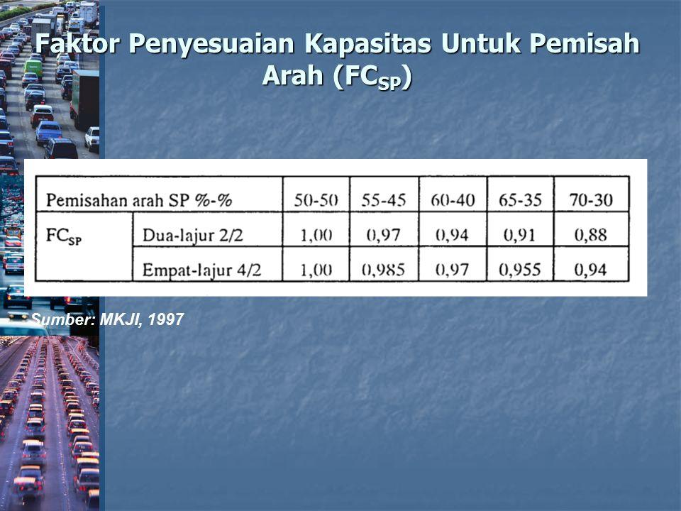 Faktor Penyesuaian Kapasitas Untuk Pemisah Arah (FCSP)