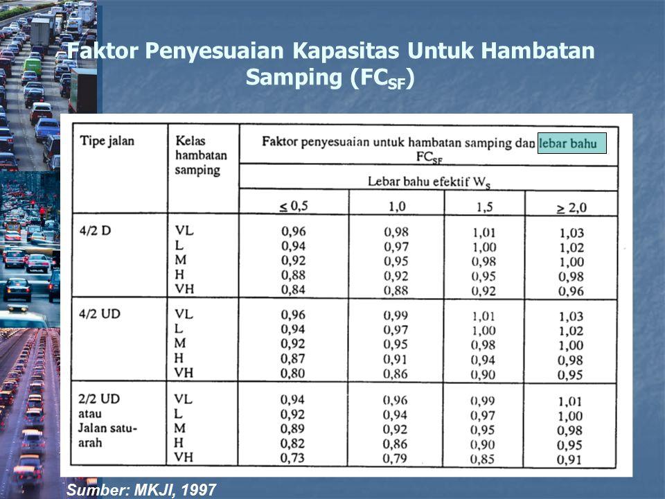 Faktor Penyesuaian Kapasitas Untuk Hambatan Samping (FCSF)