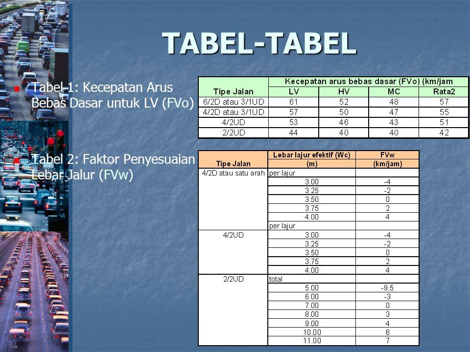 TABEL-TABEL Tabel 1: Kecepatan Arus Bebas Dasar untuk LV (FVo)