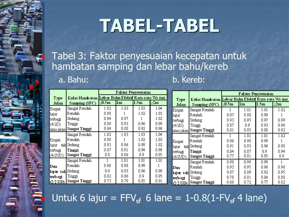 TABEL-TABEL Tabel 3: Faktor penyesuaian kecepatan untuk hambatan samping dan lebar bahu/kereb. Untuk 6 lajur = FFVsf 6 lane = 1-0.8(1-FVsf 4 lane)