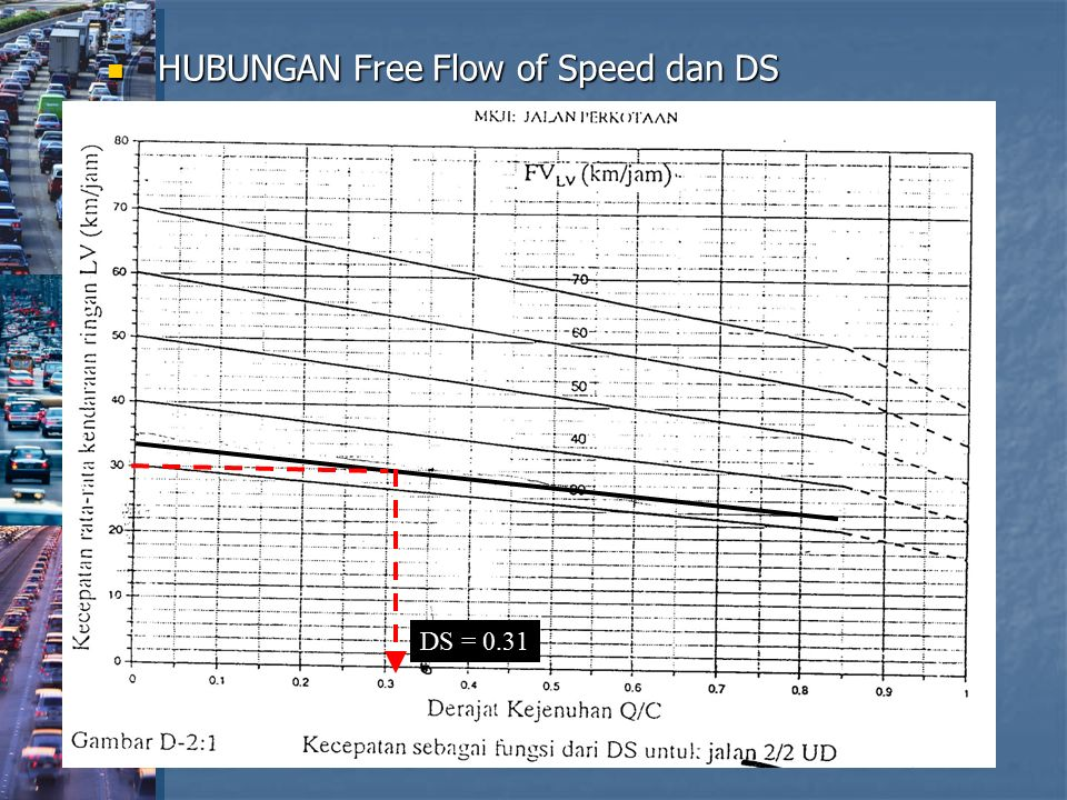 HUBUNGAN Free Flow of Speed dan DS